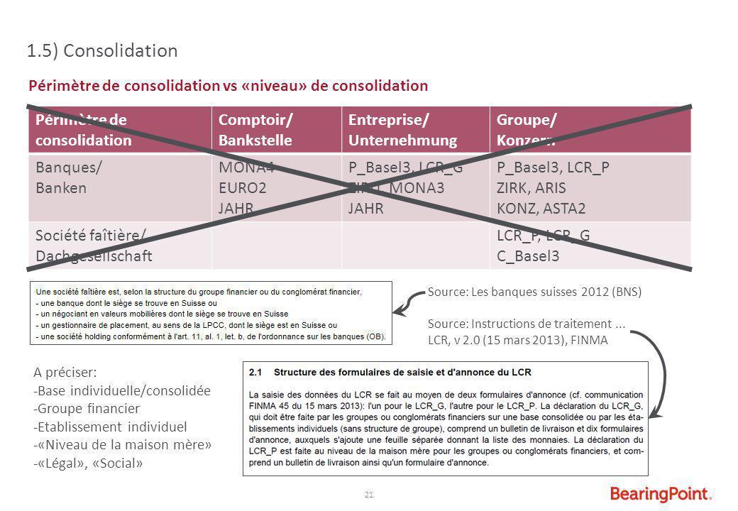 21 Périmètre de consolidation vs «niveau» de consolidation 1.5) Consolidation Périmètre de consolidation Comptoir/ Bankstelle Entreprise/ Unternehmung