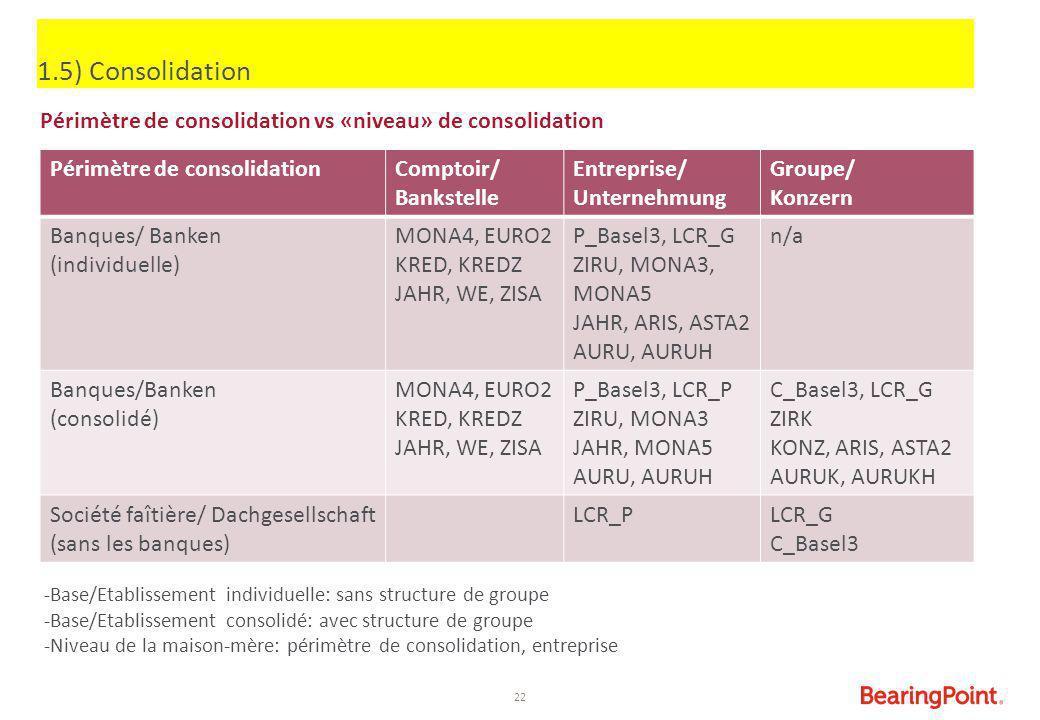 22 Périmètre de consolidation vs «niveau» de consolidation 1.5) Consolidation Périmètre de consolidationComptoir/ Bankstelle Entreprise/ Unternehmung