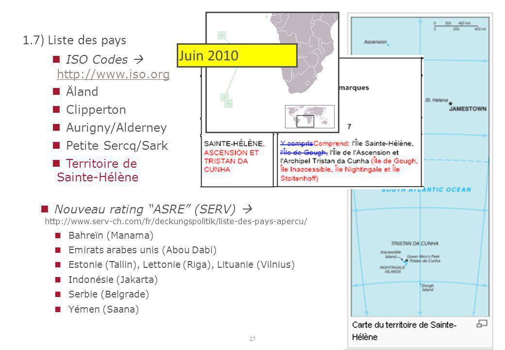 27 1.7) Liste des pays ISO Codes  http://www.iso.org http://www.iso.org Äland Clipperton Aurigny/Alderney Petite Sercq/Sark Territoire de Sainte-Hélè