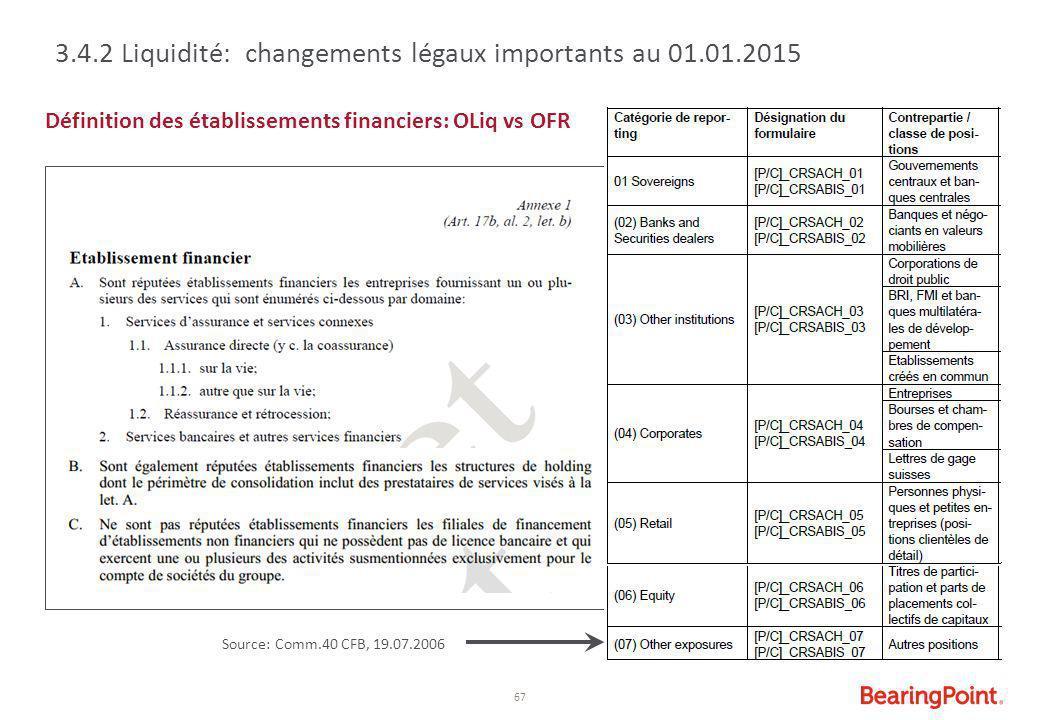 67 Définition des établissements financiers: OLiq vs OFR Source: Comm.40 CFB, 19.07.2006 3.4.2 Liquidité: changements légaux importants au 01.01.2015