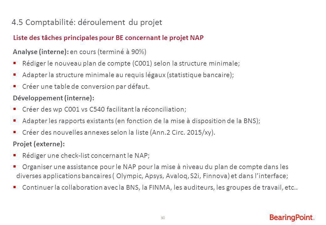 90 4.5 Comptabilité: déroulement du projet Liste des tâches principales pour BE concernant le projet NAP Analyse (interne): en cours (terminé à 90%) 