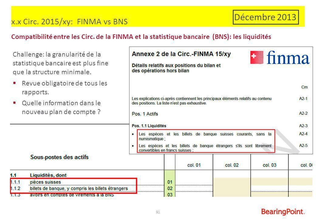 91 x.x Circ. 2015/xy: FINMA vs BNS Compatibilité entre les Circ. de la FINMA et la statistique bancaire (BNS): les liquidités Challenge: la granularit