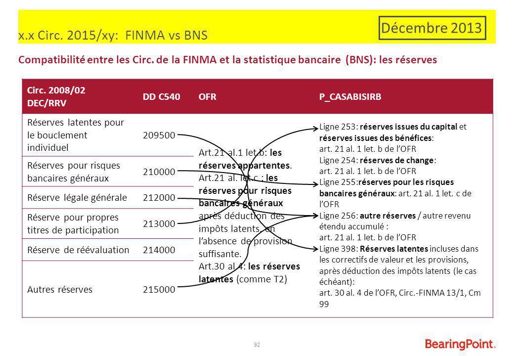 92 x.x Circ. 2015/xy: FINMA vs BNS Compatibilité entre les Circ. de la FINMA et la statistique bancaire (BNS): les réserves Circ. 2008/02 DEC/RRV DD C