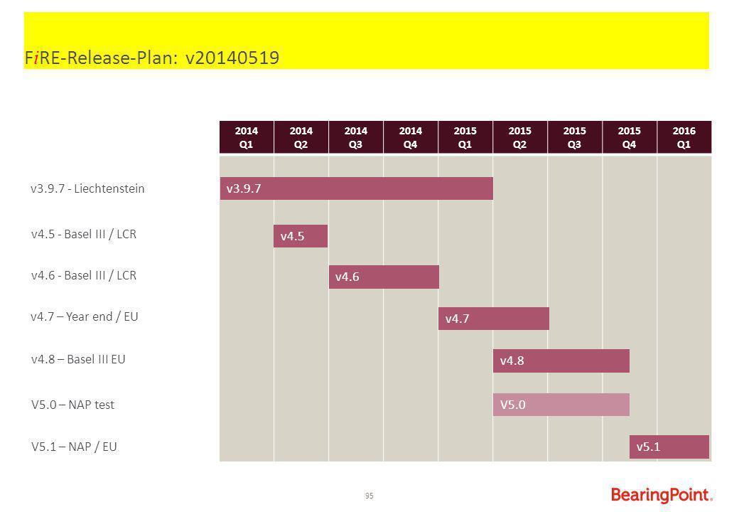 95 F i RE-Release-Plan: v20140519 2014 Q1 2014 Q2 2014 Q3 2014 Q4 2015 Q1 2015 Q2 2015 Q3 2015 Q4 2016 Q1 V5.0 V5.0 – NAP test v4.5 - Basel III / LCR
