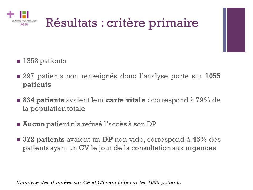 + Résultats : critère primaire 1352 patients 297 patients non renseignés donc l'analyse porte sur 1055 patients 834 patients avaient leur carte vitale