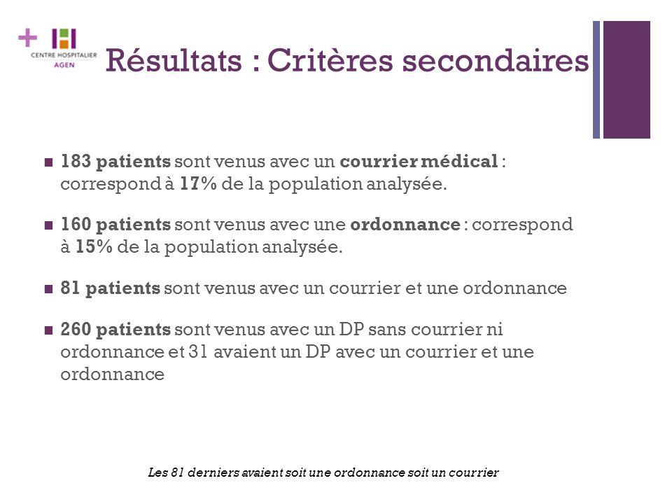 + Résultats : Critères secondaires 183 patients sont venus avec un courrier médical : correspond à 17% de la population analysée. 160 patients sont ve