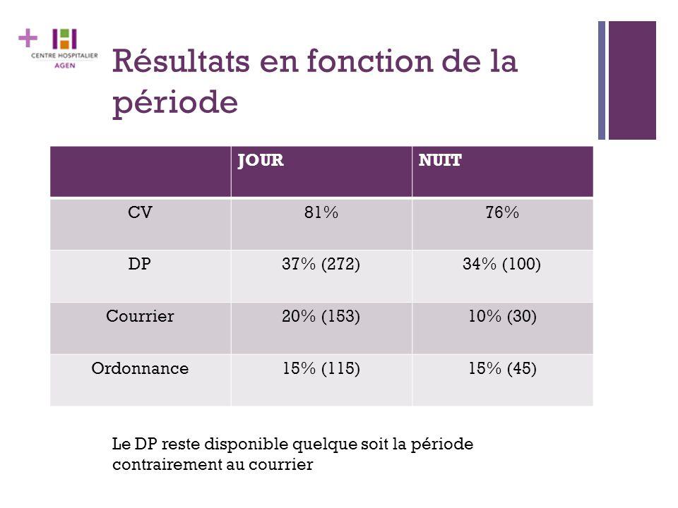 + Résultats en fonction de la période JOURNUIT CV81%76% DP37% (272)34% (100) Courrier20% (153)10% (30) Ordonnance15% (115)15% (45) Le DP reste disponi