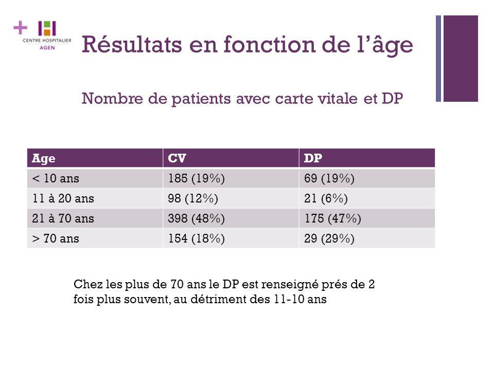 + Résultats en fonction de l'âge Nombre de patients avec carte vitale et DP AgeCVDP < 10 ans185 (19%)69 (19%) 11 à 20 ans98 (12%)21 (6%) 21 à 70 ans398 (48%)175 (47%) > 70 ans154 (18%)29 (29%) Chez les plus de 70 ans le DP est renseigné prés de 2 fois plus souvent, au détriment des 11-10 ans