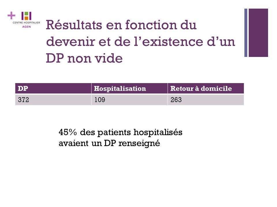 + Résultats en fonction du devenir et de l'existence d'un DP non vide DPHospitalisationRetour à domicile 372109263 45% des patients hospitalisés avaie