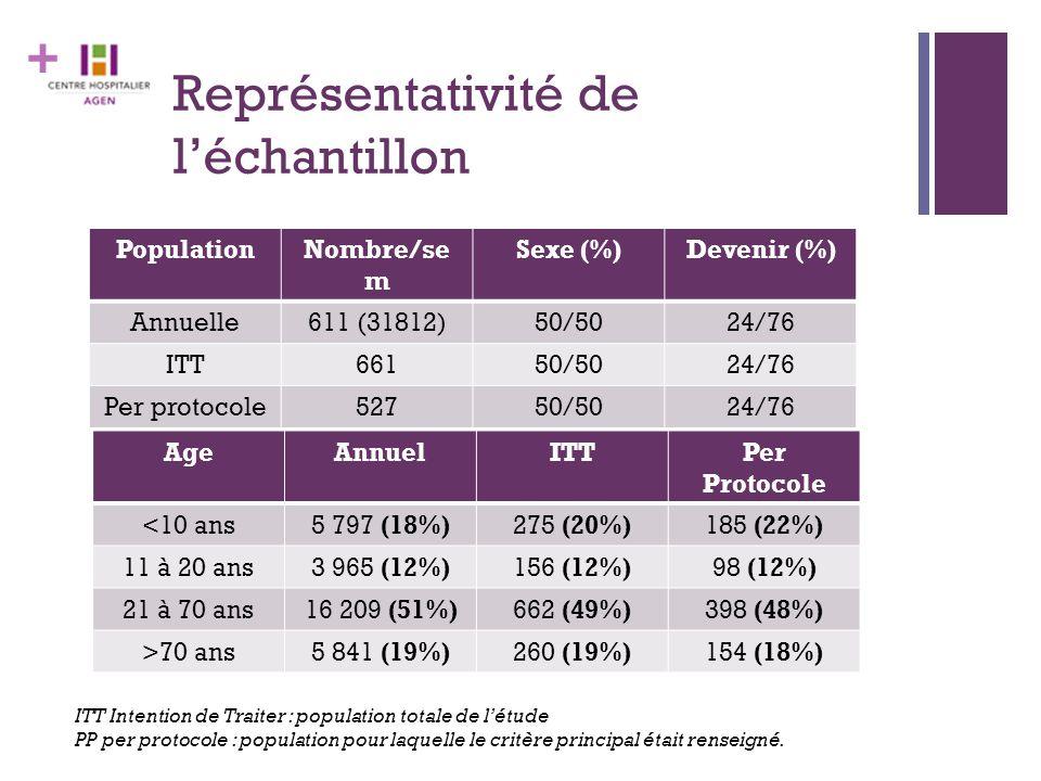+ Représentativité de l'échantillon PopulationNombre/se m Sexe (%)Devenir (%) Annuelle611 (31812)50/5024/76 ITT66150/5024/76 Per protocole52750/5024/76 AgeAnnuelITTPer Protocole <10 ans 5 797 (18%) 275 (20%)185 (22%) 11 à 20 ans 3 965 (12%) 156 (12%)98 (12%) 21 à 70 ans 16 209 (51%) 662 (49%)398 (48%) >70 ans 5 841 (19%) 260 (19%)154 (18%) ITT Intention de Traiter : population totale de l'étude PP per protocole : population pour laquelle le critère principal était renseigné.