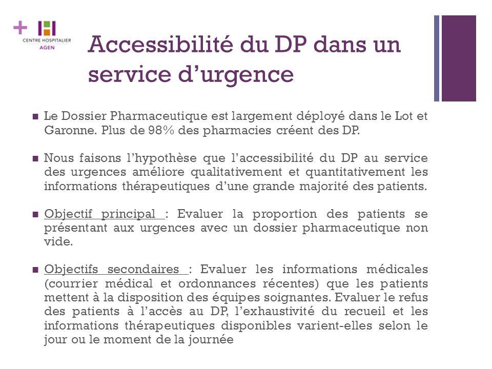 + Accessibilité du DP dans un service d'urgence Le Dossier Pharmaceutique est largement déployé dans le Lot et Garonne. Plus de 98% des pharmacies cré