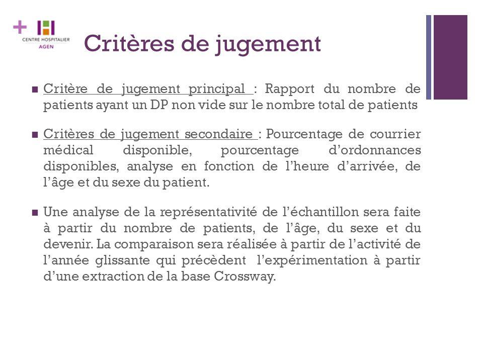 + Critères de jugement Critère de jugement principal : Rapport du nombre de patients ayant un DP non vide sur le nombre total de patients Critères de jugement secondaire : Pourcentage de courrier médical disponible, pourcentage d'ordonnances disponibles, analyse en fonction de l'heure d'arrivée, de l'âge et du sexe du patient.