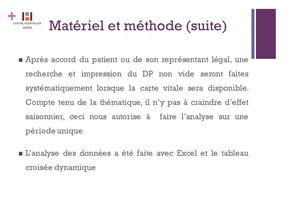 + Matériel et méthode (suite) Après accord du patient ou de son représentant légal, une recherche et impression du DP non vide seront faites systémati