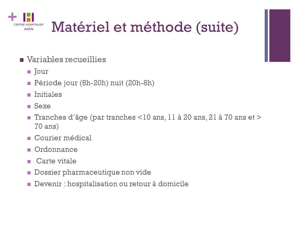 + Matériel et méthode (suite) Variables recueillies Jour Période jour (8h-20h) nuit (20h-8h) Initiales Sexe Tranches d'âge (par tranches 70 ans) Couri