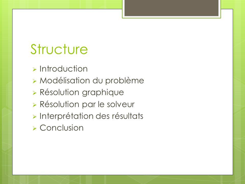 Structure  Introduction  Modélisation du problème  Résolution graphique  Résolution par le solveur  Interprétation des résultats  Conclusion