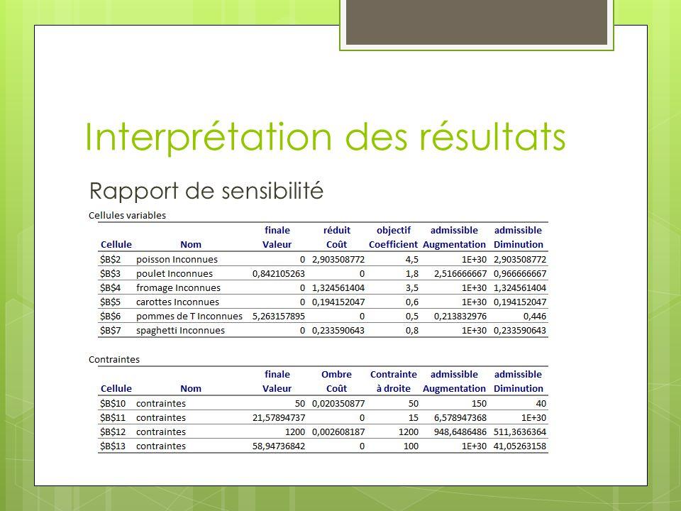 Interprétation des résultats Rapport de sensibilité