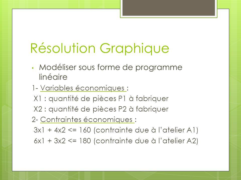 Résolution Graphique Modéliser sous forme de programme linéaire 1- Variables économiques : X1 : quantité de pièces P1 à fabriquer X2 : quantité de piè