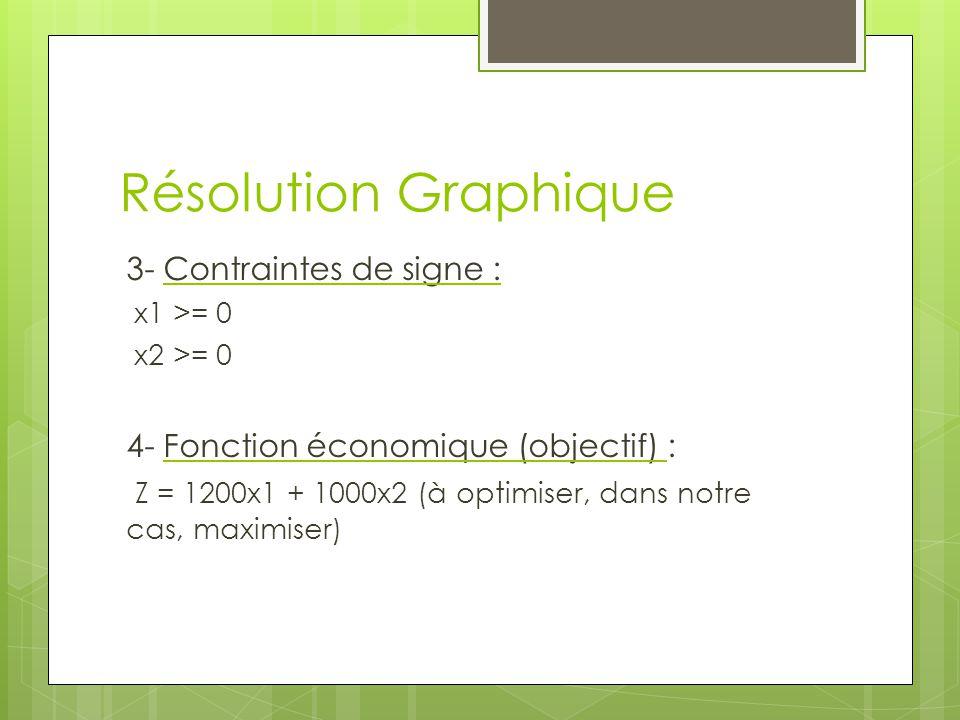Résolution Graphique 3- Contraintes de signe : x1 >= 0 x2 >= 0 4- Fonction économique (objectif) : Z = 1200x1 + 1000x2 (à optimiser, dans notre cas, m