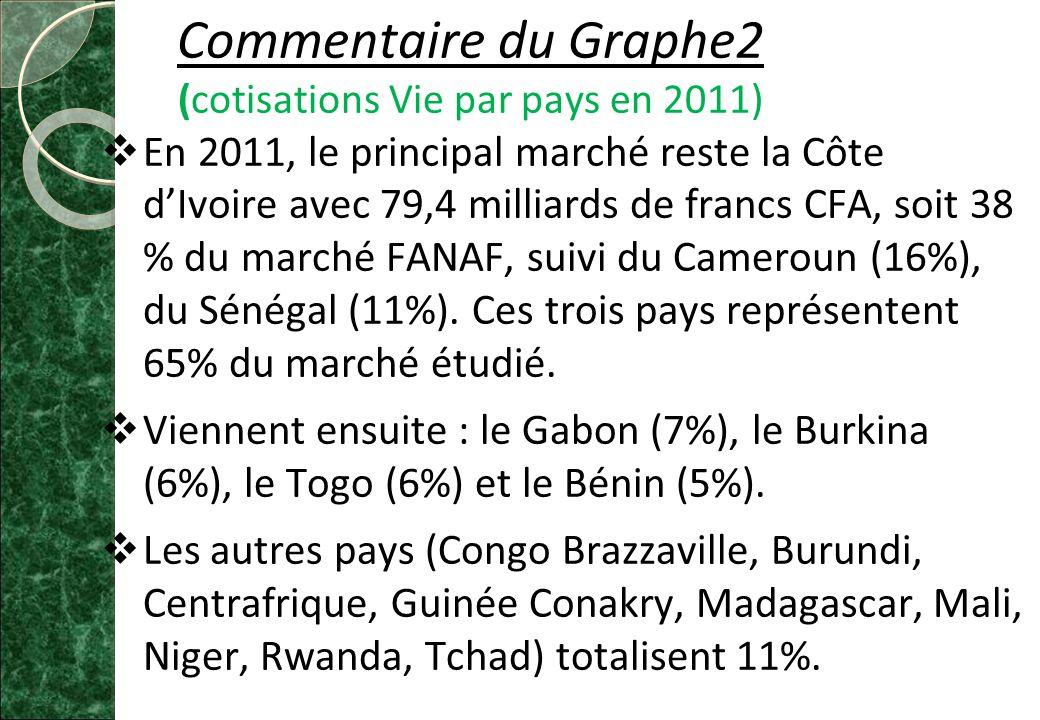 Commentaire du Graphe2 (cotisations Vie par pays en 2011)  En 2011, le principal marché reste la Côte d'Ivoire avec 79,4 milliards de francs CFA, soit 38 % du marché FANAF, suivi du Cameroun (16%), du Sénégal (11%).