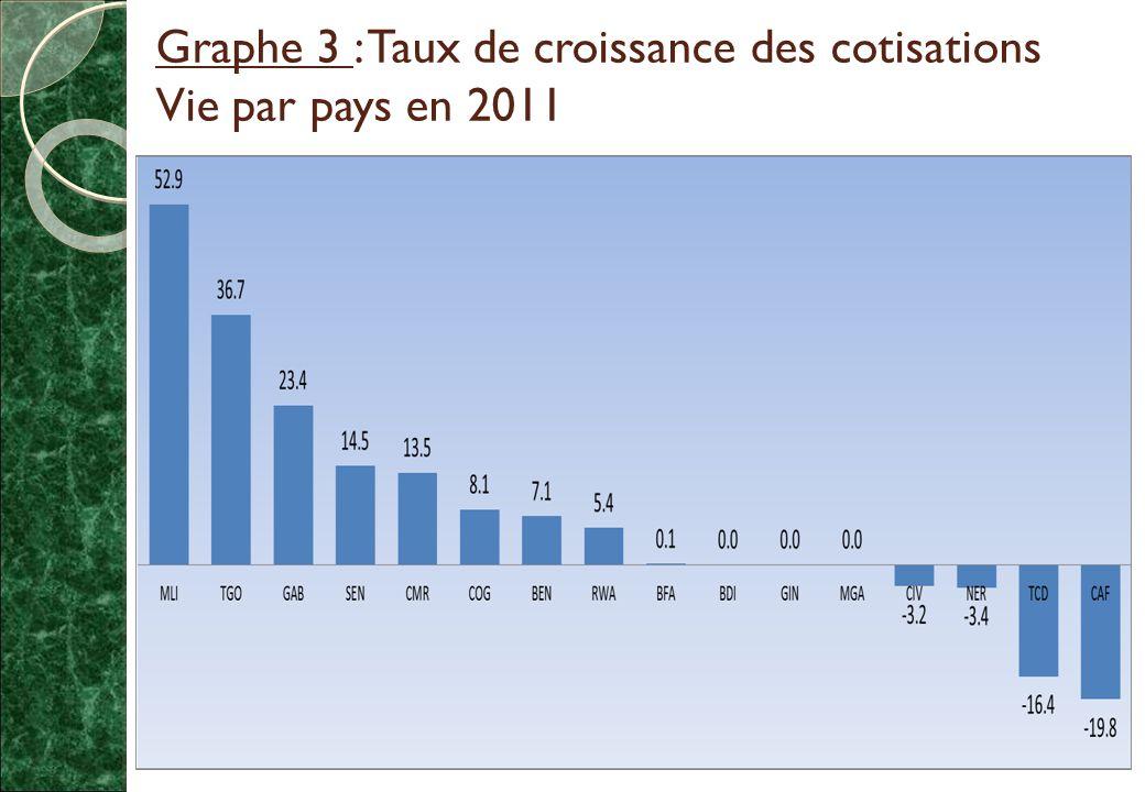 Graphe 3 : Taux de croissance des cotisations Vie par pays en 2011