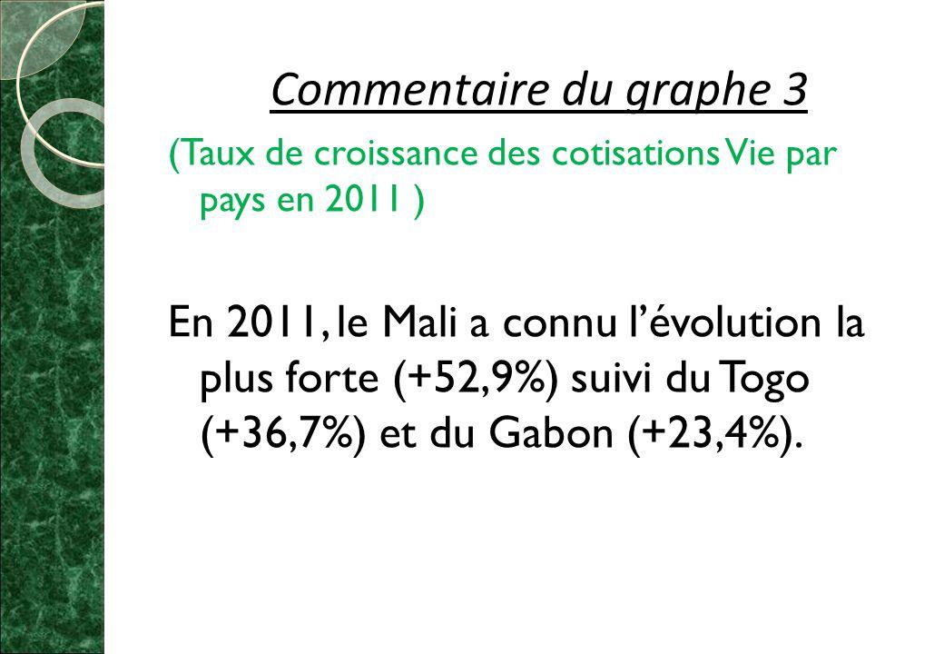 Commentaire du graphe 3 (Taux de croissance des cotisations Vie par pays en 2011 ) En 2011, le Mali a connu l'évolution la plus forte (+52,9%) suivi du Togo (+36,7%) et du Gabon (+23,4%).