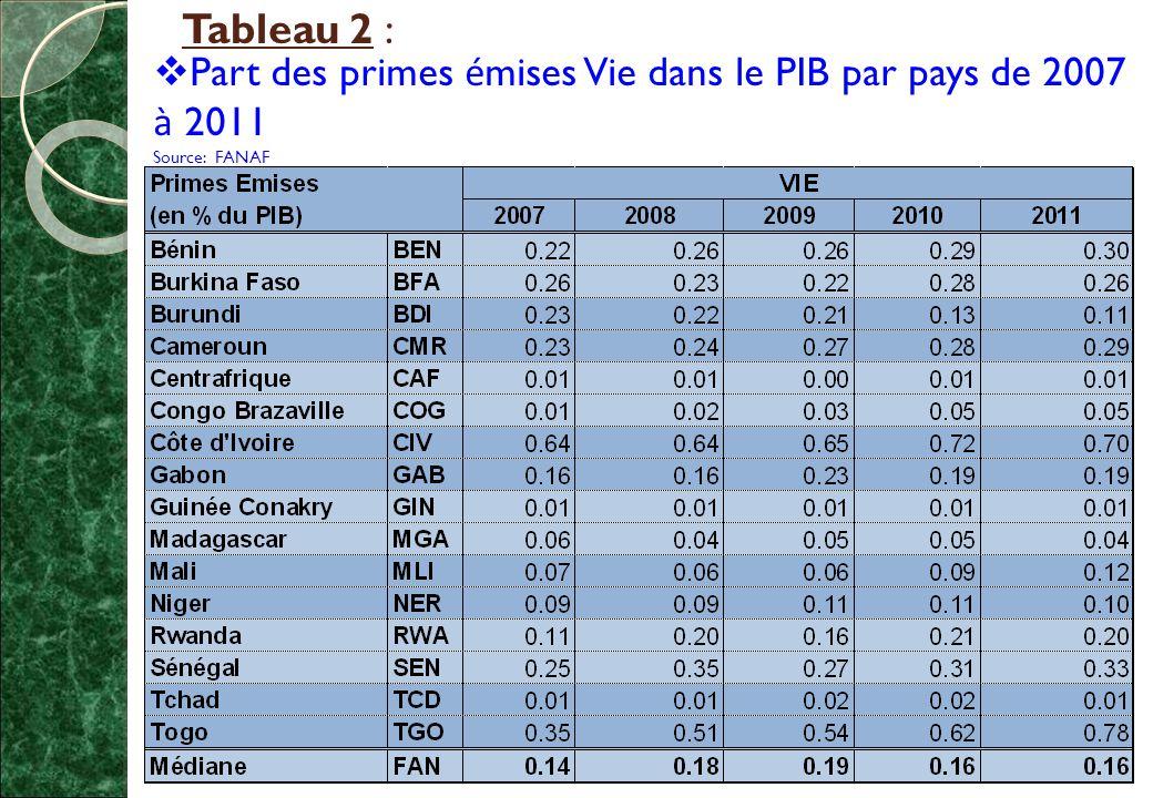 Tableau 2 :  Part des primes é mises Vie dans le PIB par pays de 2007 à 2011 Source: FANAF