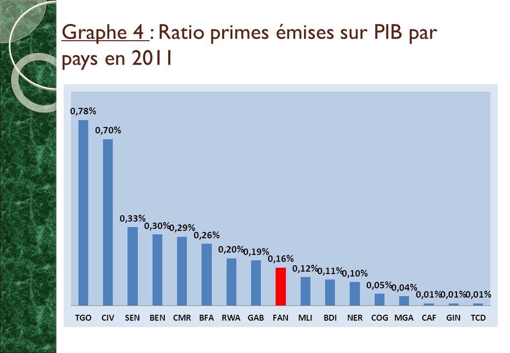 Graphe 4 : Ratio primes émises sur PIB par pays en 2011