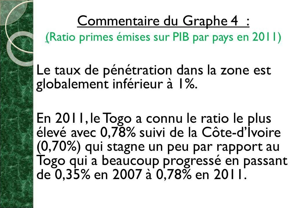 Commentaire du Graphe 4 : (Ratio primes émises sur PIB par pays en 2011) Le taux de pénétration dans la zone est globalement inférieur à 1%.