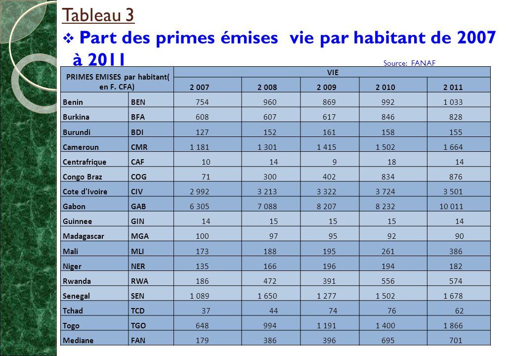 Tableau 3  Part des primes émises vie par habitant de 2007 à 2011 Source: FANAF PRIMES EMISES par habitant( en F.