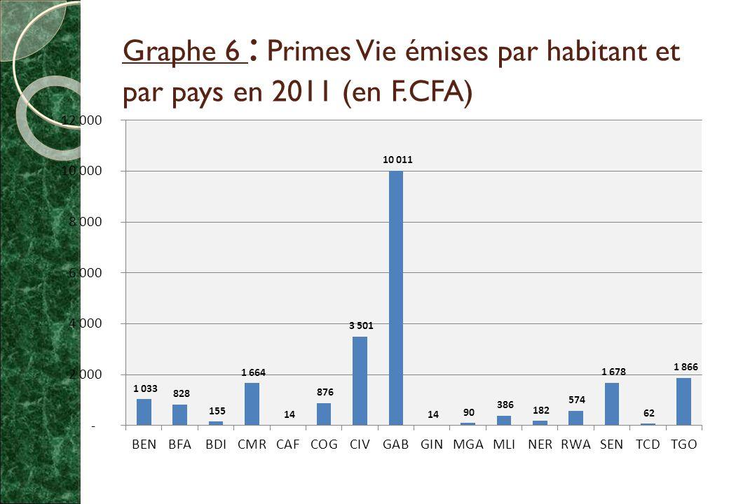 Graphe 6 : Primes Vie émises par habitant et par pays en 2011 (en F.CFA)