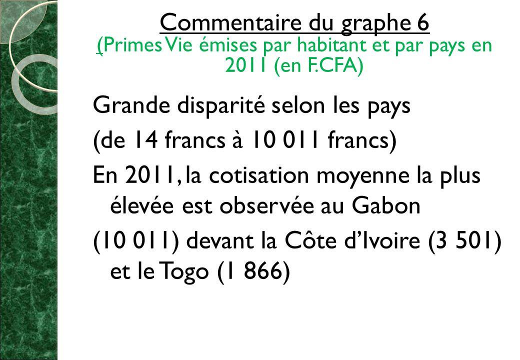 Commentaire du graphe 6 (Primes Vie émises par habitant et par pays en 2011 (en F.CFA) Grande disparité selon les pays (de 14 francs à 10 011 francs) En 2011, la cotisation moyenne la plus élevée est observée au Gabon (10 011) devant la Côte d'Ivoire (3 501) et le Togo (1 866)