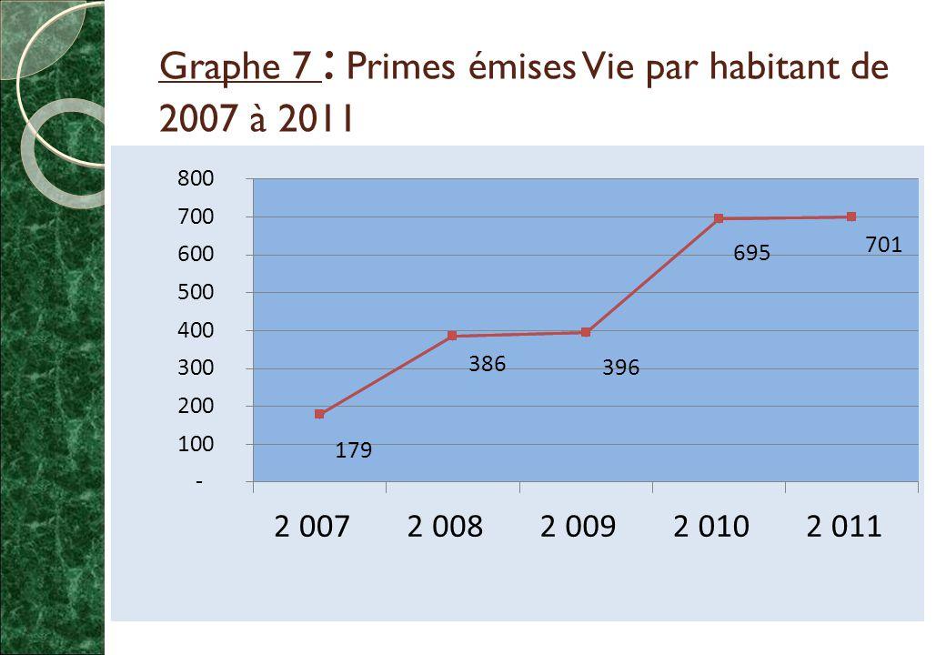 Graphe 7 : Primes émises Vie par habitant de 2007 à 2011