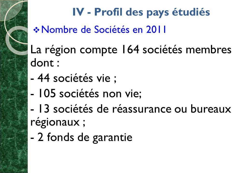 IV - Profil des pays étudiés  Nombre de Sociétés en 2011 La région compte 164 sociétés membres dont : - 44 sociétés vie ; - 105 sociétés non vie; - 13 sociétés de réassurance ou bureaux régionaux ; - 2 fonds de garantie