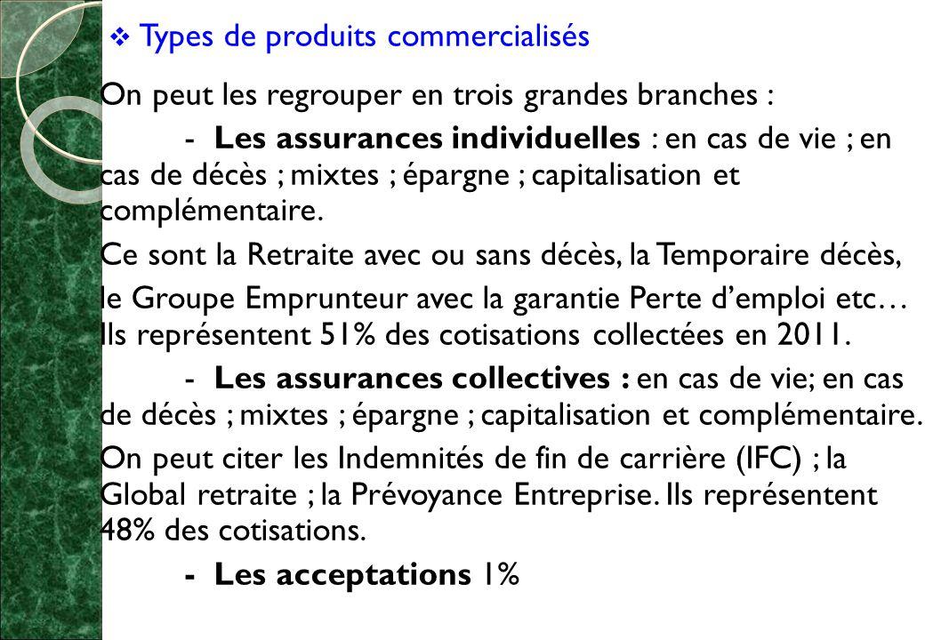  Types de produits commercialisés On peut les regrouper en trois grandes branches : - Les assurances individuelles : en cas de vie ; en cas de décès ; mixtes ; épargne ; capitalisation et complémentaire.