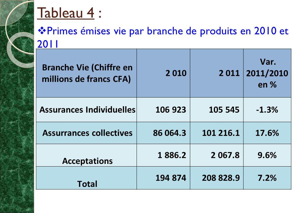 Tableau 4 :  Primes é mises vie par branche de produits en 2010 et 2011 Branche Vie (Chiffre en millions de francs CFA) 2 010 2 011 Var.