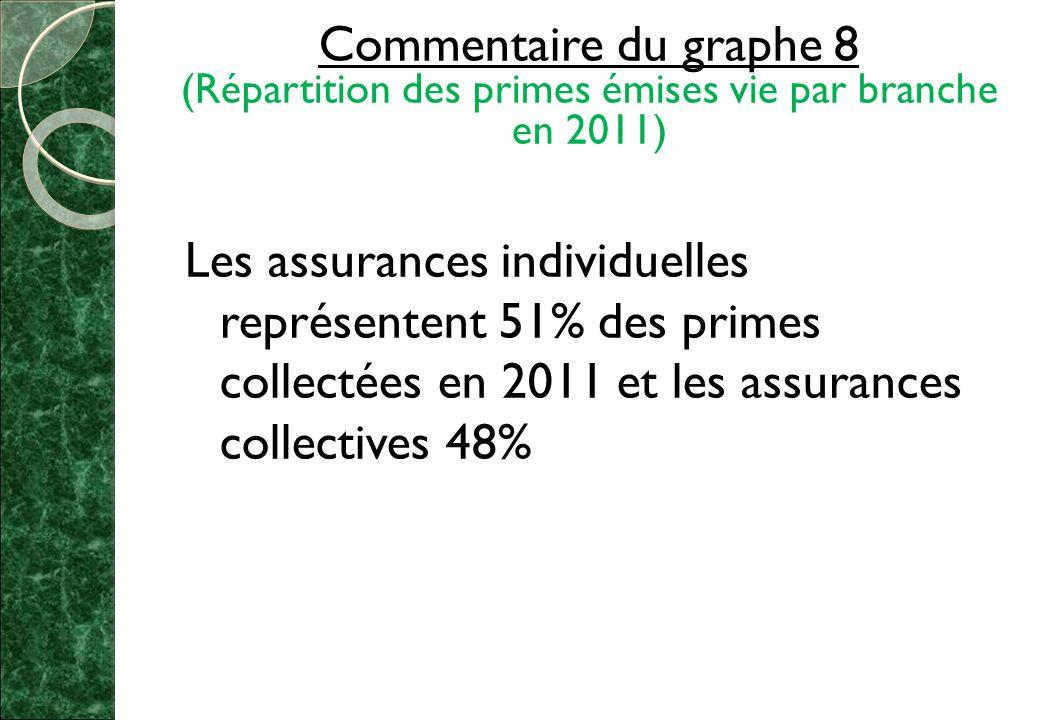 Commentaire du graphe 8 (Répartition des primes émises vie par branche en 2011) Les assurances individuelles représentent 51% des primes collectées en 2011 et les assurances collectives 48%