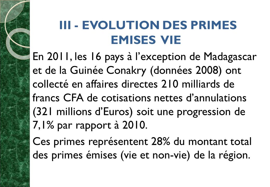 III - EVOLUTION DES PRIMES EMISES VIE En 2011, les 16 pays à l'exception de Madagascar et de la Guinée Conakry (données 2008) ont collecté en affaires directes 210 milliards de francs CFA de cotisations nettes d'annulations (321 millions d'Euros) soit une progression de 7,1% par rapport à 2010.