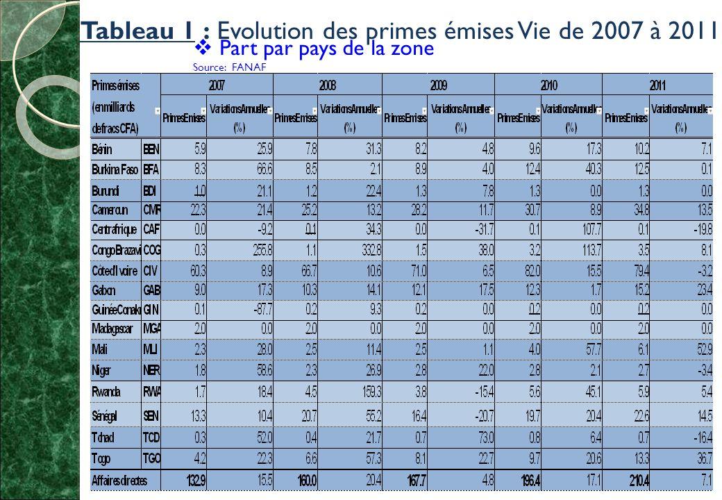 Tableau 1 : Evolution des primes émises Vie de 2007 à 2011  Part par pays de la zone Source: FANAF