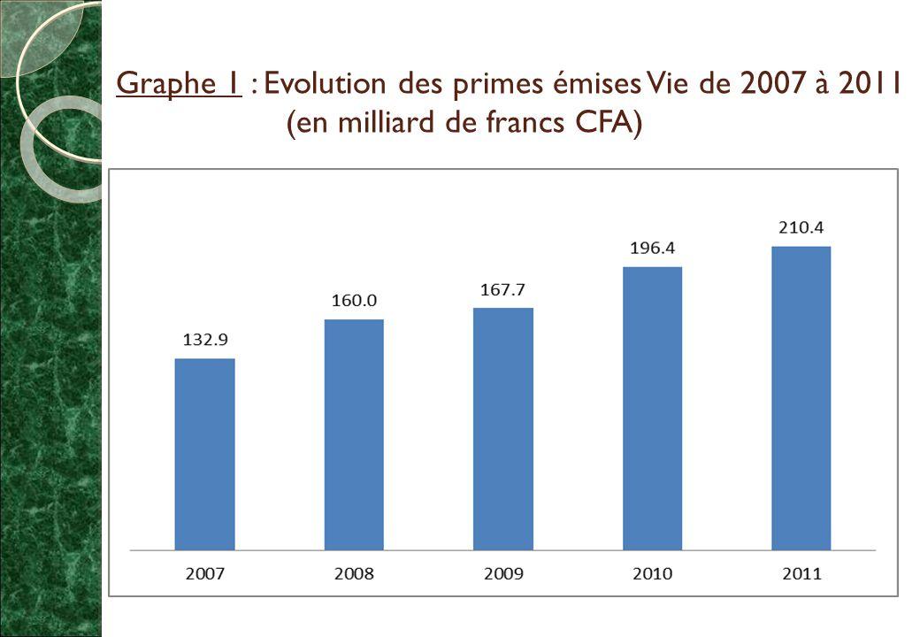 Graphe 1 : Evolution des primes émises Vie de 2007 à 2011 (en milliard de francs CFA)