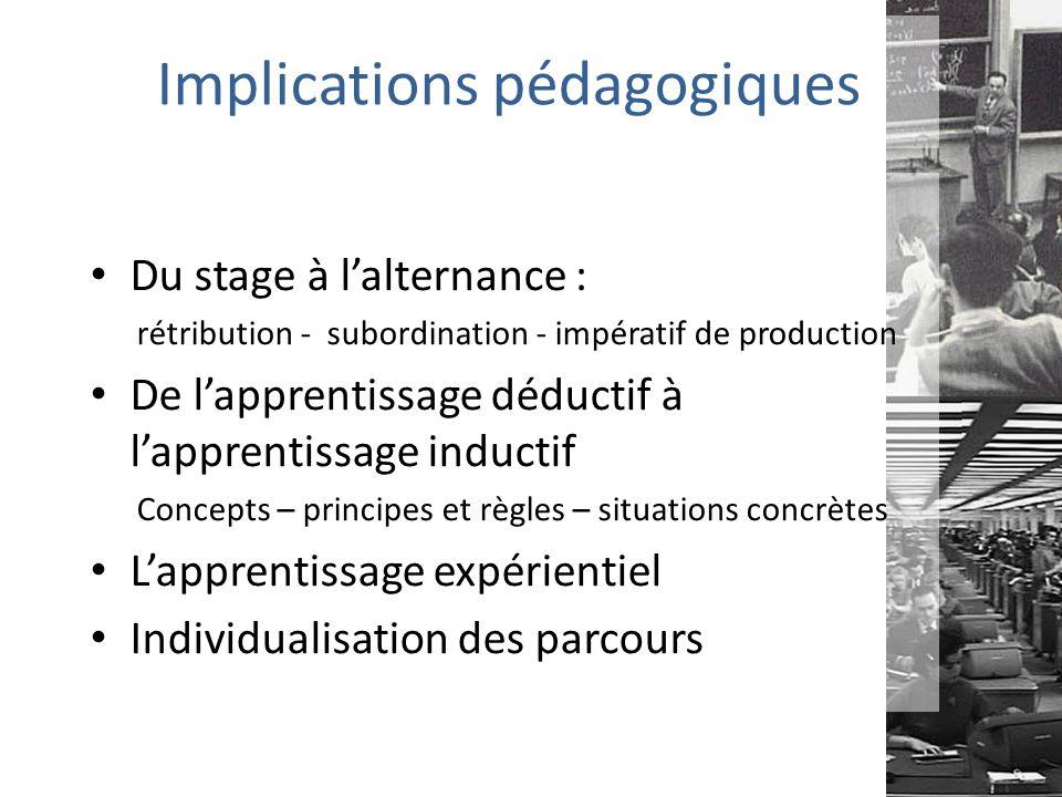 Implications pédagogiques Du stage à l'alternance : rétribution - subordination - impératif de production De l'apprentissage déductif à l'apprentissage inductif Concepts – principes et règles – situations concrètes L'apprentissage expérientiel Individualisation des parcours