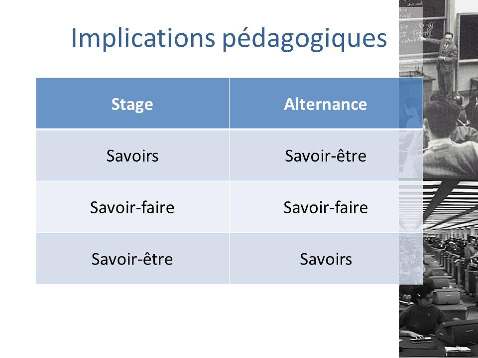 Implications pédagogiques StageAlternance SavoirsSavoir-être Savoir-faire Savoir-êtreSavoirs