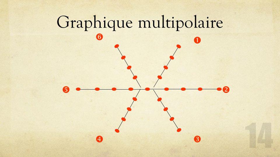 Graphique multipolaire 14     