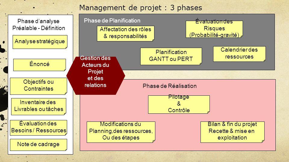 Management de projet : 3 phases Phase de Planification Affectation des rôles & responsabilités Planification GANTT ou PERT Calendrier des ressources É