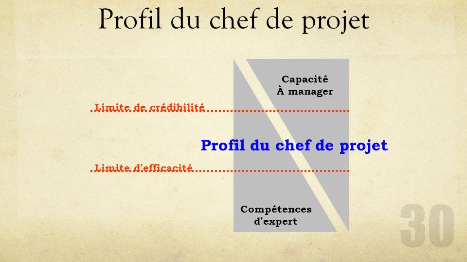 Profil du chef de projet 30 Limite de crédibilité Limite d ' efficacité Compétences d ' expert Capacité À manager Profil du chef de projet