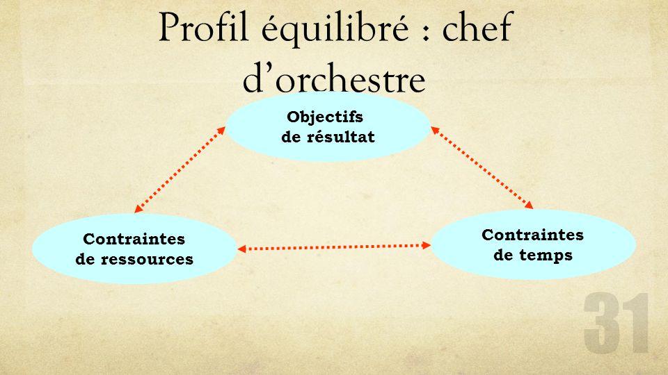Profil équilibré : chef d'orchestre 31 Objectifs de résultat Contraintes de temps Contraintes de ressources