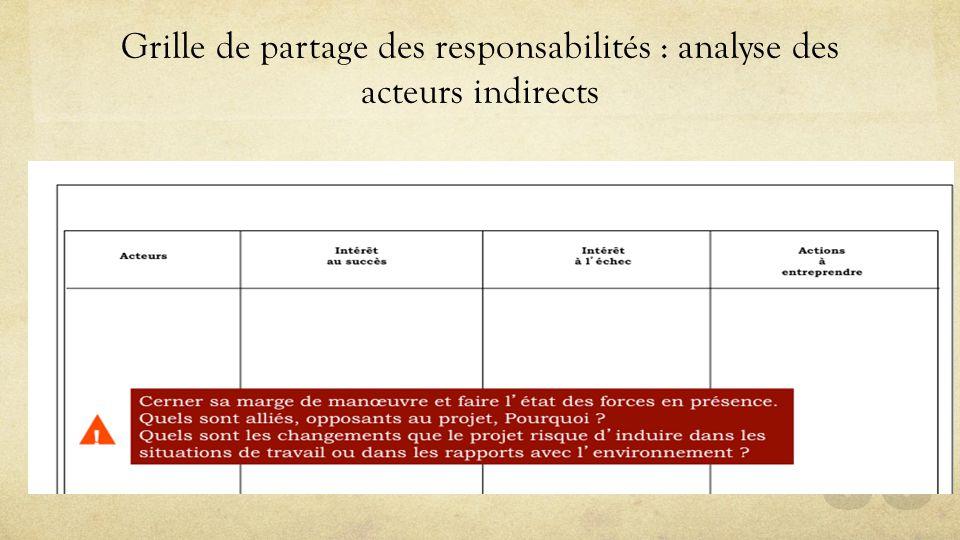 Grille de partage des responsabilités : analyse des acteurs indirects 36