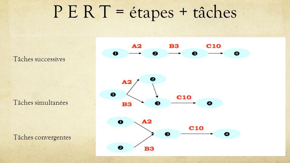 P E R T = étapes + tâches 39 Tâches successives Tâches simultanées Tâches convergentes