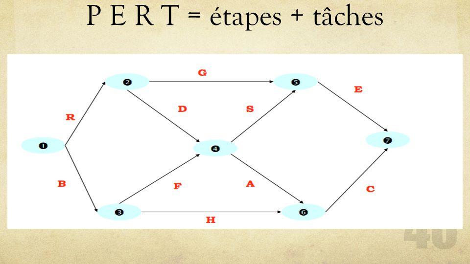 P E R T = étapes + tâches 40