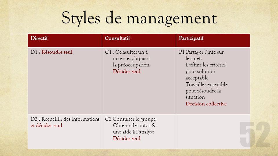 Styles de management DirectifConsultatifParticipatif D1 : Résoudre seul C1 : Consulter un à un en expliquant la préoccupation. Décider seul P1 Partage