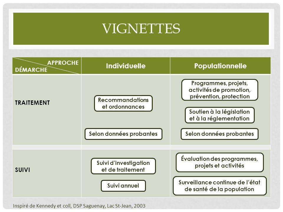VIGNETTES Inspiré de Kennedy et coll, DSP Saguenay, Lac St-Jean, 2003 APPROCHE DÉMARCHE IndividuellePopulationnelle TRAITEMENT SUIVI Recommandations e